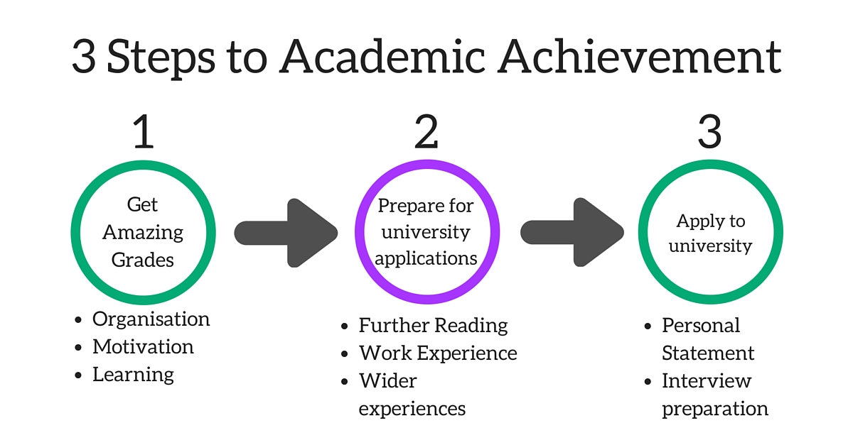 3 Steps to Academic Achievement (1)