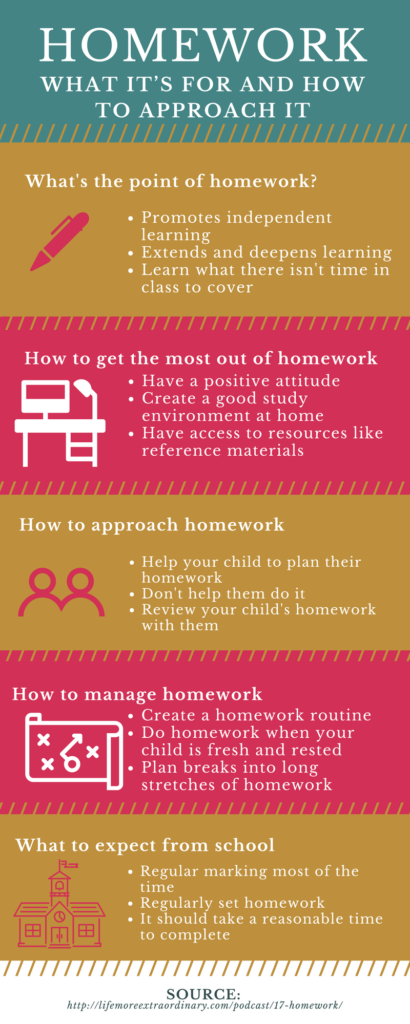 Homework - what it's for and how to approach it