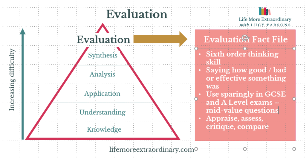 Bloom's taxonomy Evaluation