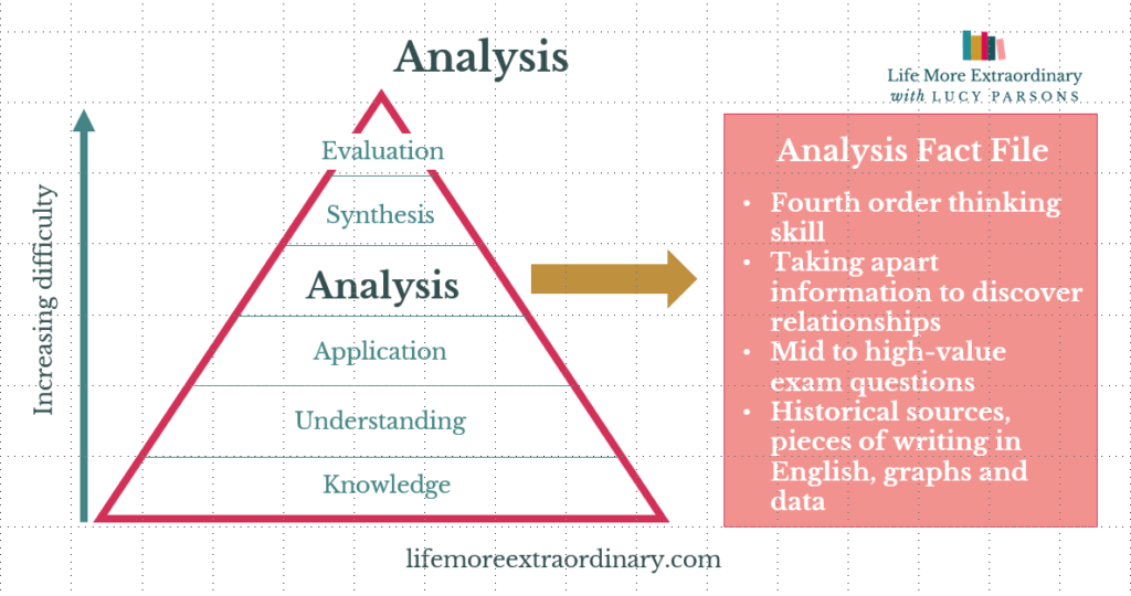 Bloom's taxonomy analysis