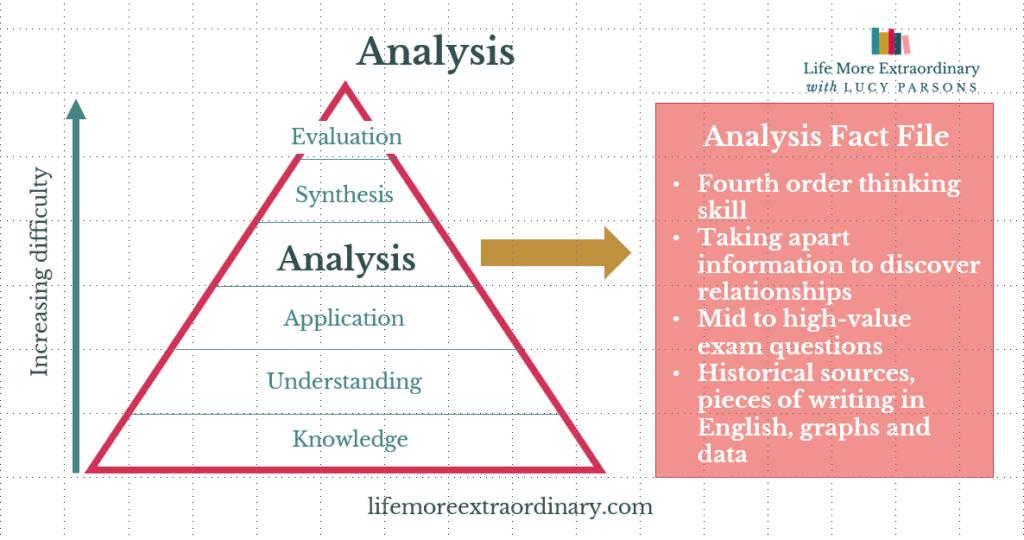 Bloom's taxonomy analysis