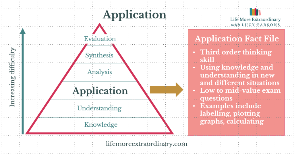 Bloom's taxonomy application
