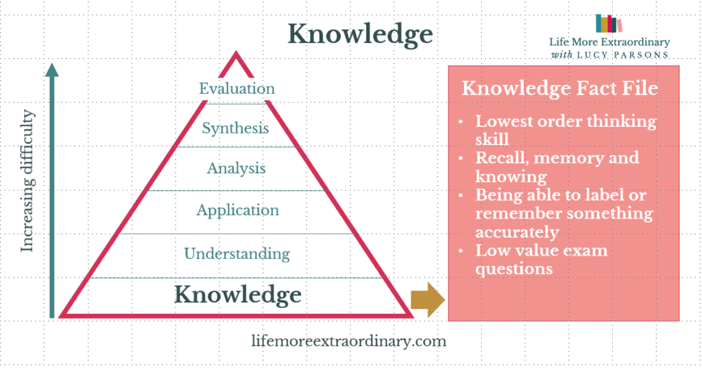 Bloom's taxonomy knowledge