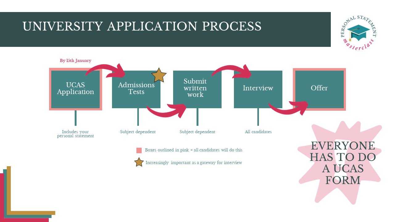 UCAS process
