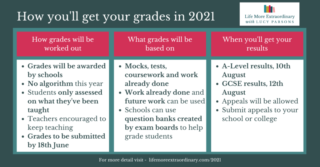 How you'll get your grades in 2021